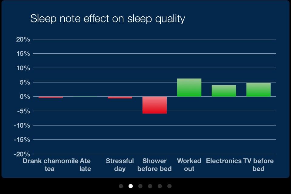 sleep cycle sleep notes