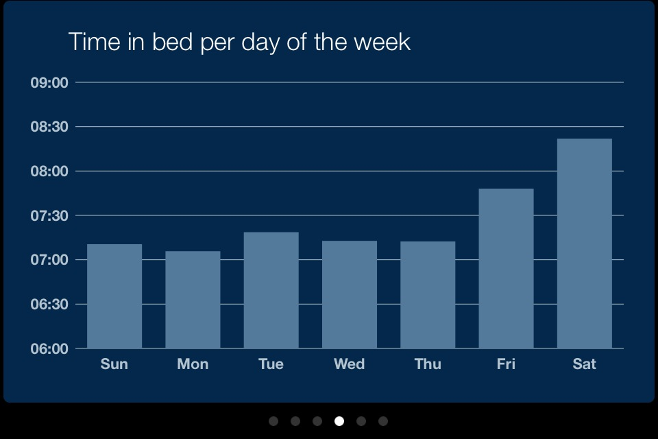 time in bed each day of the week