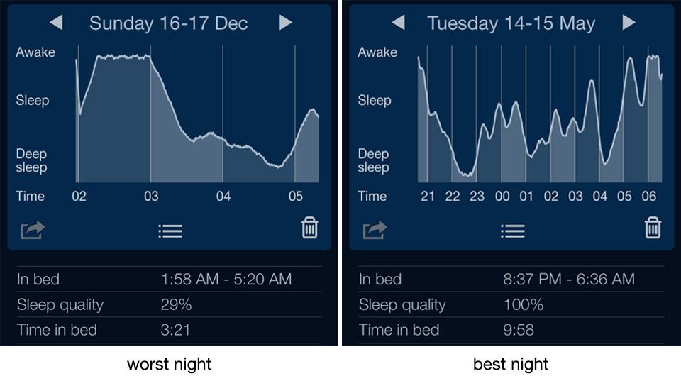 sleep tracking best and worst nights